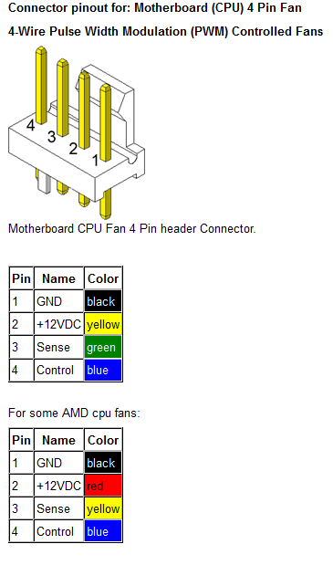 pinout  Pin Cpu Fan Wiring Diagram on 3 pin fan connector, pci express wiring diagram, 3 pin relay wiring diagram, 3 pin fan voltage, 3 pin cooling fan diagram,